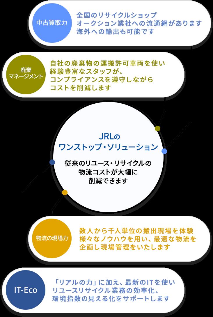 JRLのワンストップ・ソリューション